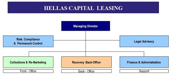 Hc Leasing  Company  Management  Organization Chart